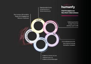 Grafik humanfy New Work Charta